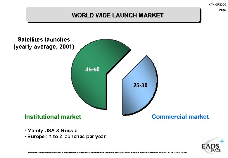KTH 05/2006 Page WORLD WIDE LAUNCH MARKET Satellites launches (yearly average, 2001) 45 -50