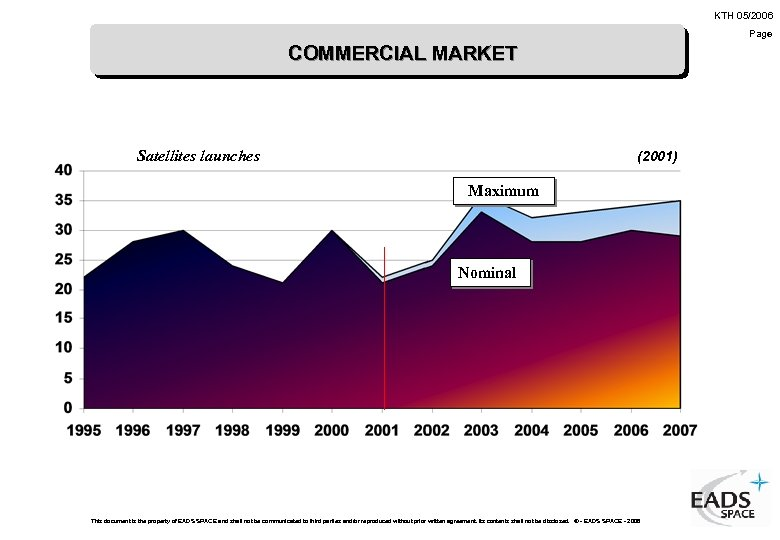 KTH 05/2006 Page COMMERCIAL MARKET Satellites launches (2001) Maximum Nominal This document is the