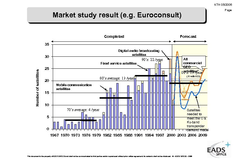 KTH 05/2006 Page Market study result (e. g. Euroconsult) Forecast Completed 35 Digital audio