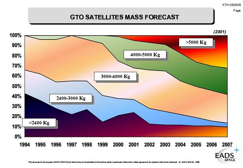 KTH 05/2006 Page GTO SATELLITES MASS FORECAST (2001) >5000 Kg 4000 -5000 Kg 3000