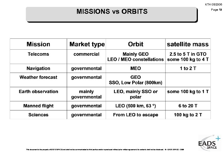 KTH 05/2006 MISSIONS vs ORBITS This document is the property of EADS SPACE and
