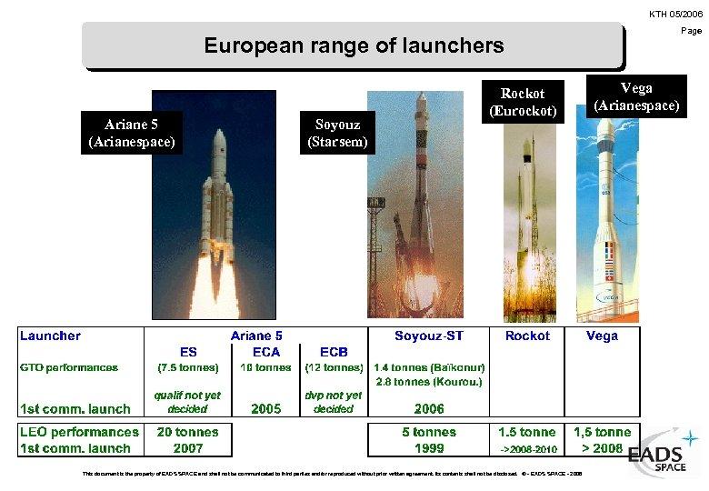 KTH 05/2006 Page European range of launchers Ariane 5 (Arianespace) Soyouz (Starsem) Rockot (Eurockot)