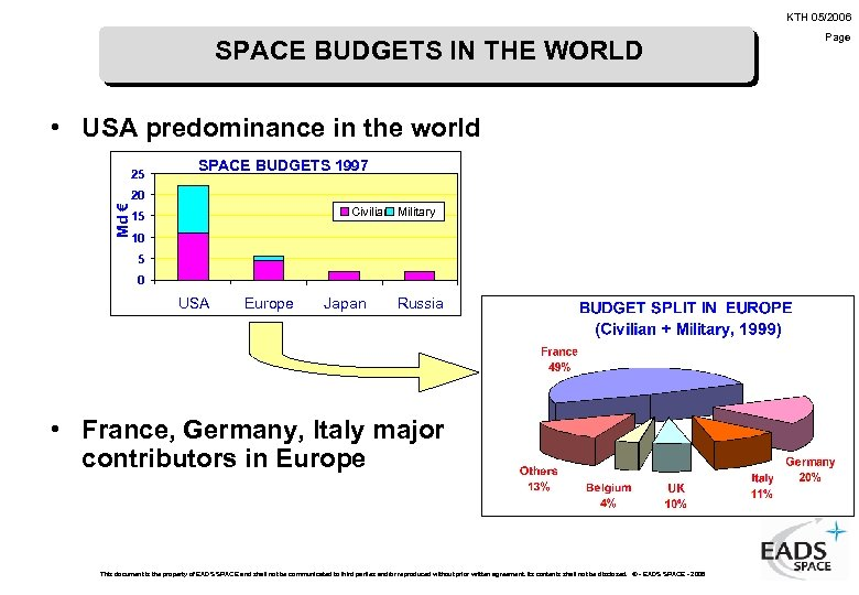 KTH 05/2006 SPACE BUDGETS IN THE WORLD • USA predominance in the world 25
