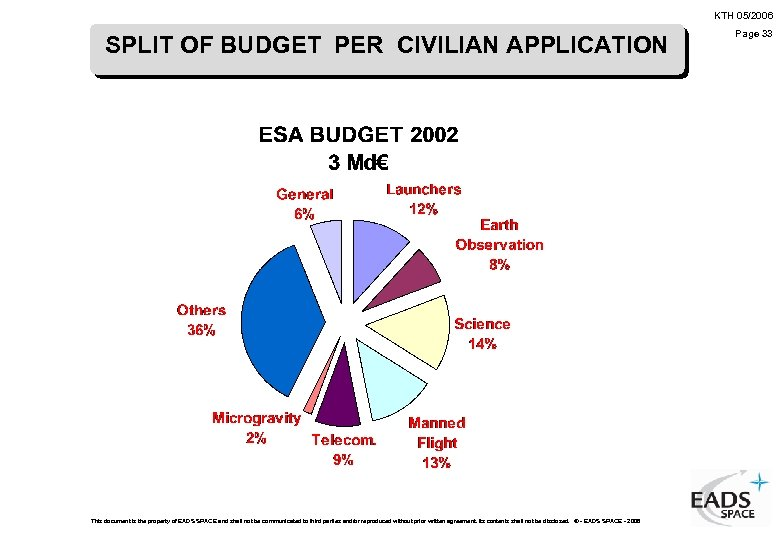 KTH 05/2006 SPLIT OF BUDGET PER CIVILIAN APPLICATION This document is the property of