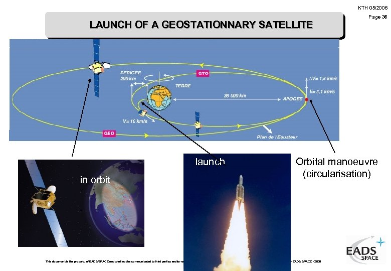 KTH 05/2006 LAUNCH OF A GEOSTATIONNARY SATELLITE launch in orbit Page 36 Orbital manoeuvre