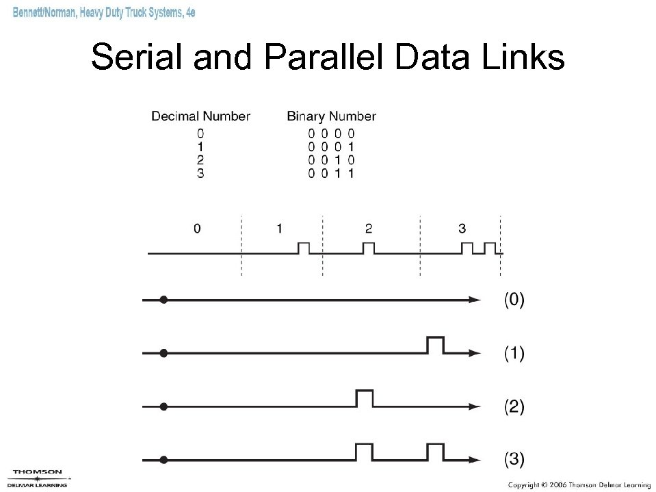 Serial and Parallel Data Links