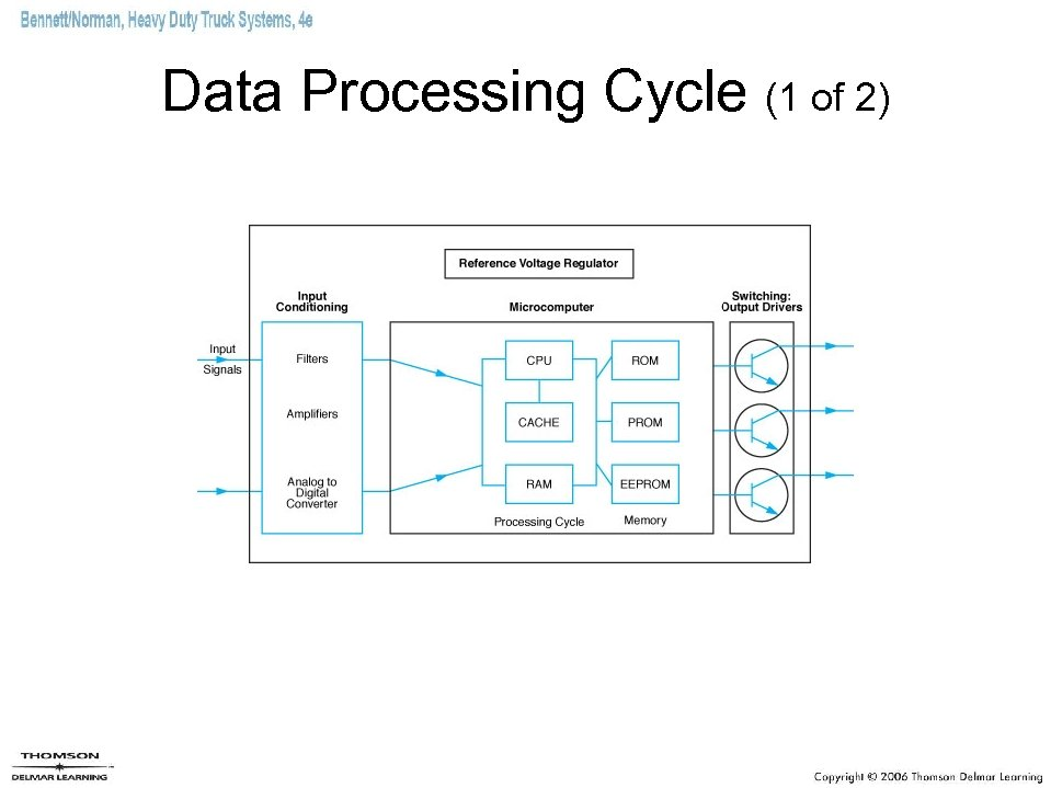 Data Processing Cycle (1 of 2)