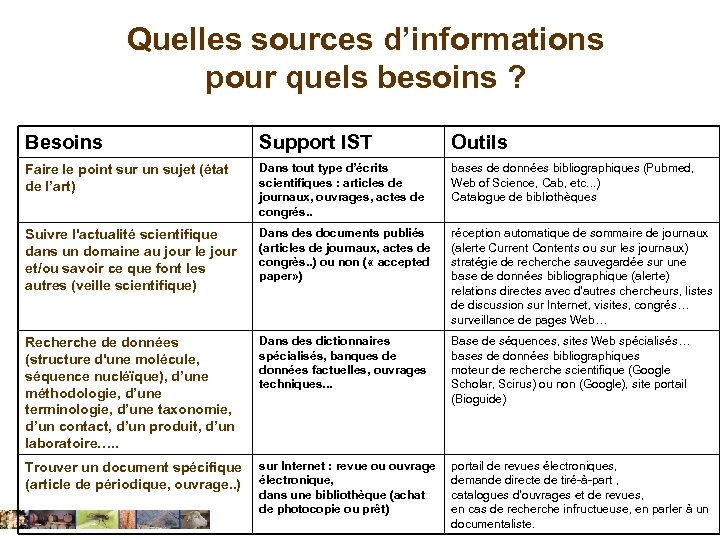 Quelles sources d'informations pour quels besoins ? Besoins Support IST Outils Faire le point
