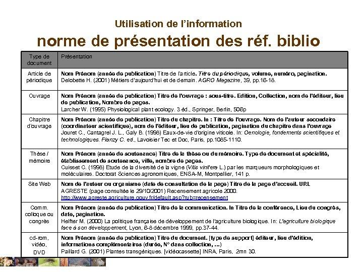 Utilisation de l'information norme de présentation des réf. biblio Type de document Présentation Article