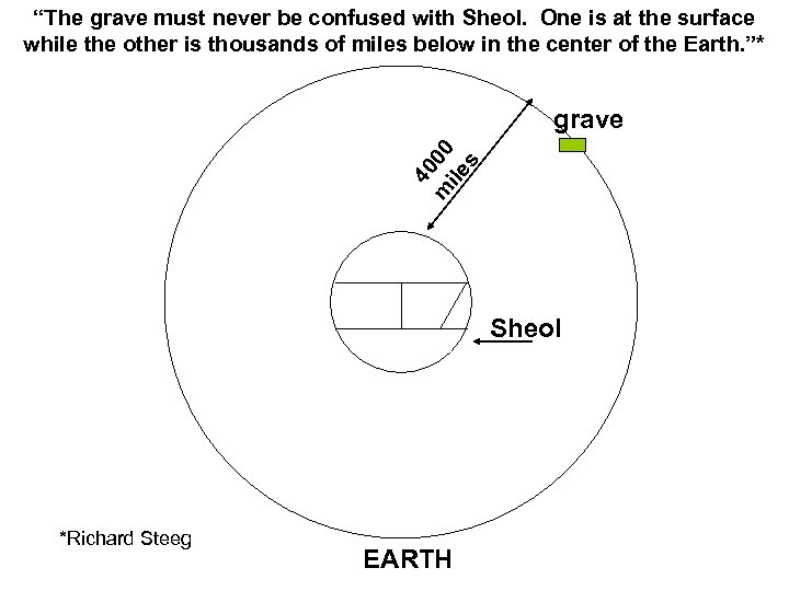 """The grave must never be confused with Sheol. One is at the surface while"
