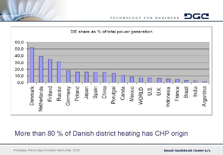TECHNOLOGY FOR BUSINESS More than 80 % of Danish district heating has CHP origin