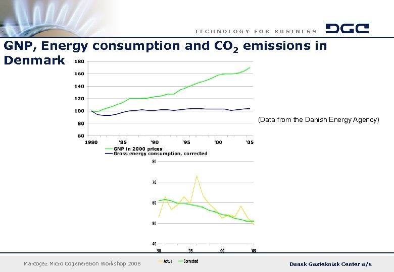 TECHNOLOGY FOR BUSINESS GNP, Energy consumption and CO 2 emissions in Denmark (Data from