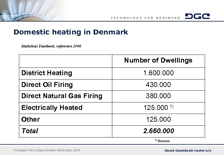 TECHNOLOGY FOR BUSINESS Domestic heating in Denmark Statistical Yearbook, reference 2006 Number of Dwellings