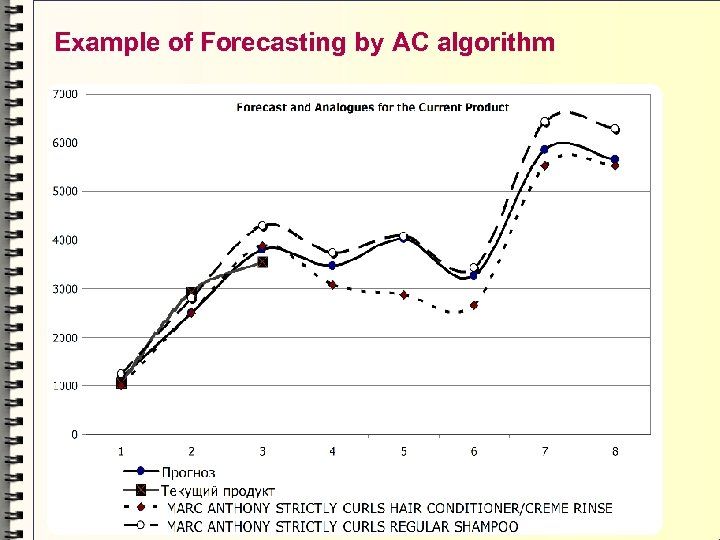 Example of Forecasting by AC algorithm