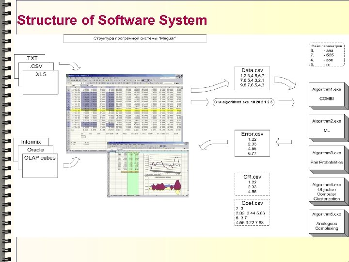 Structure of Software System