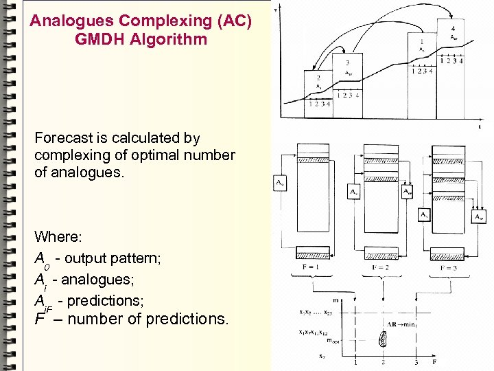 Analogues Complexing (AC) GMDH Algorithm Forecast is calculated by complexing of optimal number of