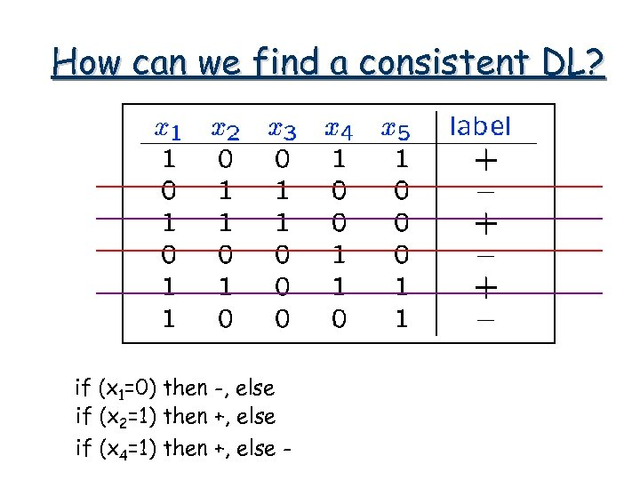 How can we find a consistent DL? if (x 1=0) then -, else if