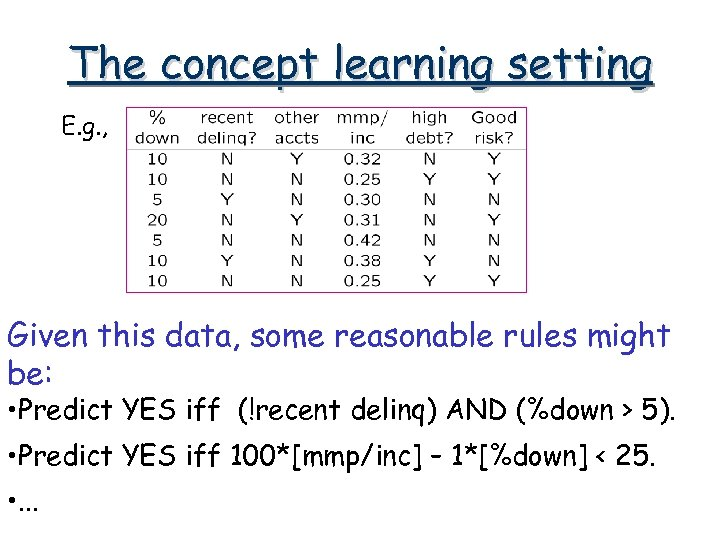 The concept learning setting E. g. , Given this data, some reasonable rules might