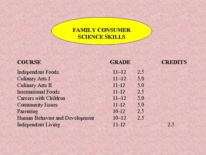 FAMILY CONSUMER SCIENCE SKILLS COURSE Independent Foods Culinary Arts II International Foods Careers with