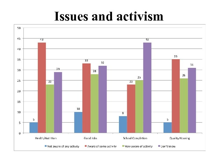 Issues and activism