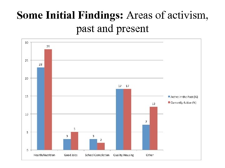 Some Initial Findings: Areas of activism, past and present