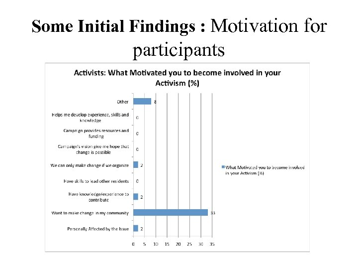 Some Initial Findings : Motivation for participants