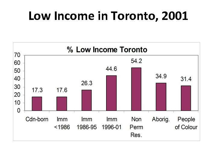 Low Income in Toronto, 2001