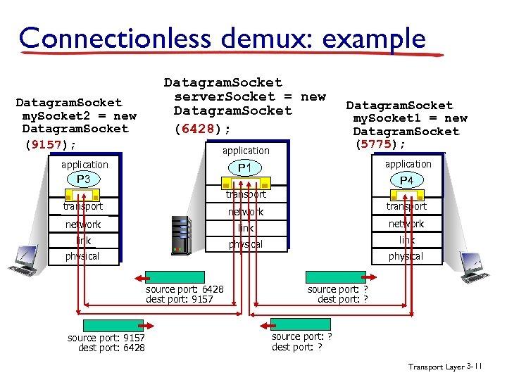 Connectionless demux: example Datagram. Socket my. Socket 2 = new Datagram. Socket (9157); Datagram.