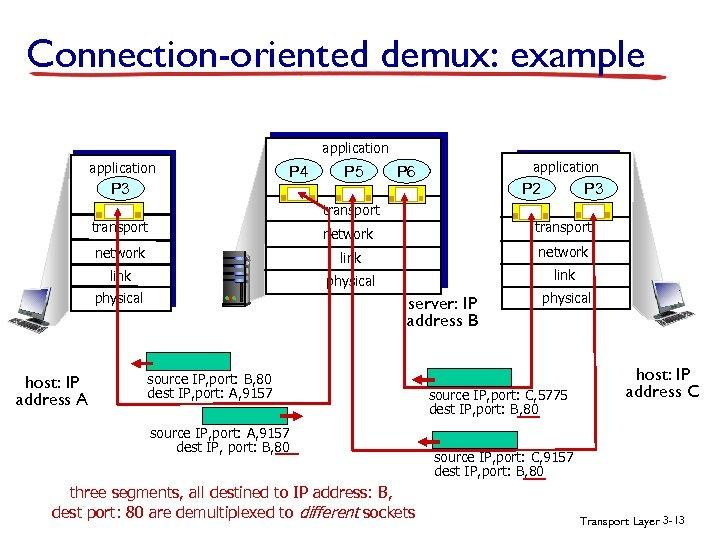 Connection-oriented demux: example application P 4 P 3 P 5 application P 6 P