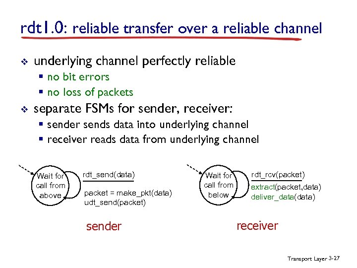 rdt 1. 0: reliable transfer over a reliable channel v underlying channel perfectly reliable