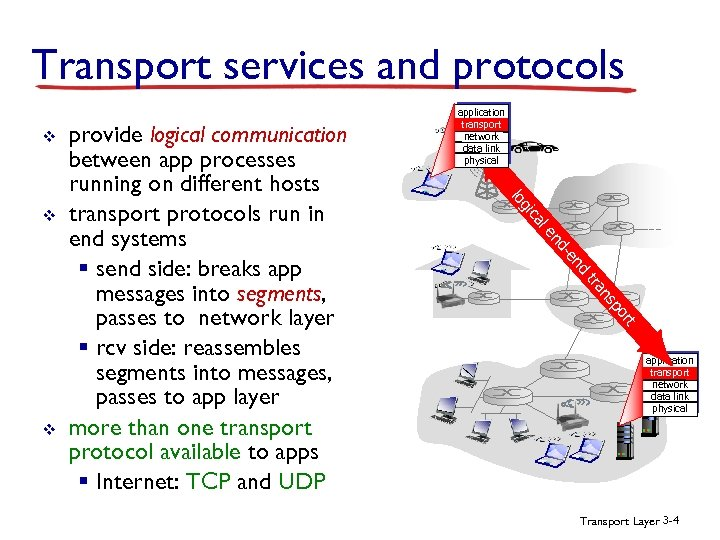 Transport services and protocols v le ca gi nd -e nd ns tra t