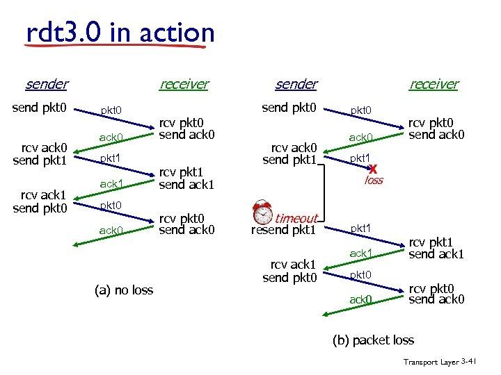 rdt 3. 0 in action receiver send pkt 0 rcv ack 0 send pkt