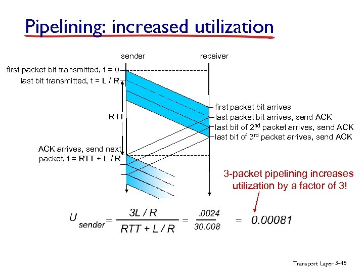 Pipelining: increased utilization sender receiver first packet bit transmitted, t = 0 last bit