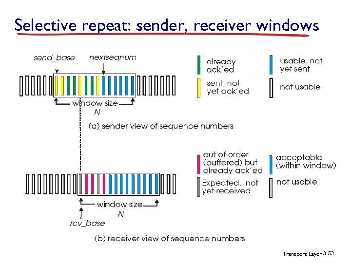 Selective repeat: sender, receiver windows Transport Layer 3 -53