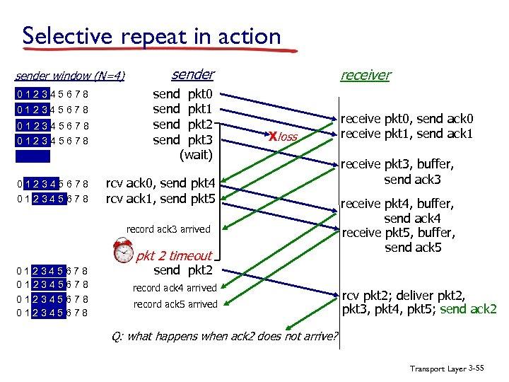 Selective repeat in action sender window (N=4) 012345678 012345678 sender send pkt 0 send