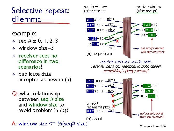 Selective repeat: dilemma example: v v seq #'s: 0, 1, 2, 3 window size=3
