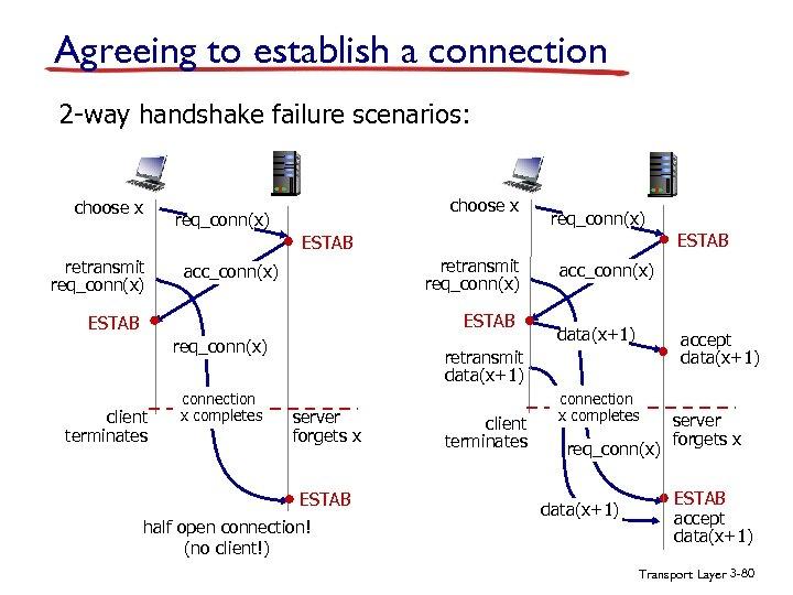 Agreeing to establish a connection 2 -way handshake failure scenarios: choose x req_conn(x) ESTAB