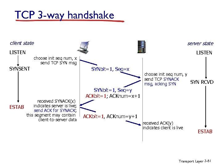 TCP 3 -way handshake client state server state LISTEN choose init seq num, x
