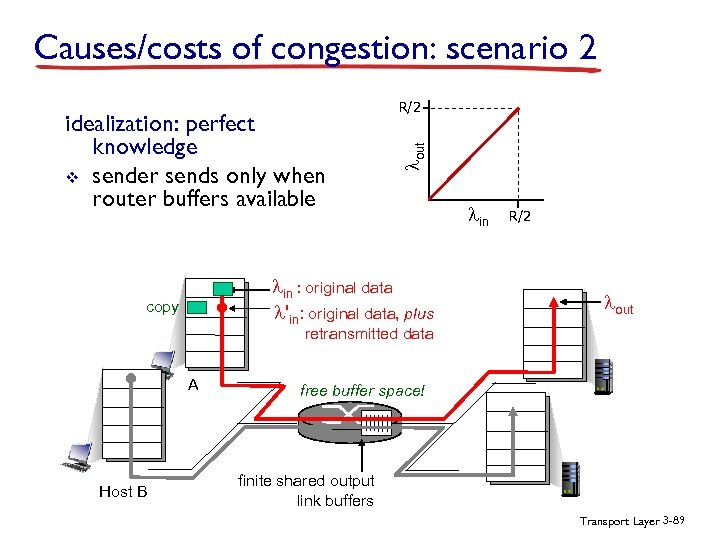 Causes/costs of congestion: scenario 2 lout idealization: perfect knowledge v sender sends only when