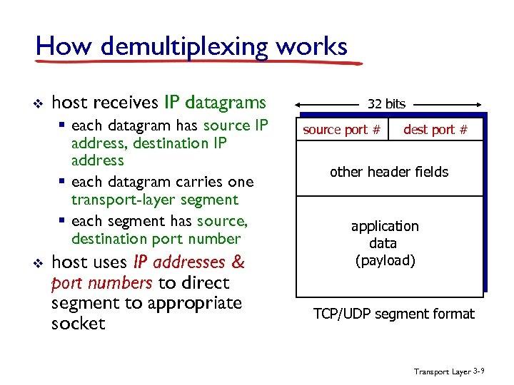 How demultiplexing works v host receives IP datagrams § each datagram has source IP