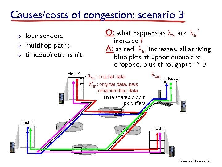 Causes/costs of congestion: scenario 3 v v v four senders multihop paths timeout/retransmit Host