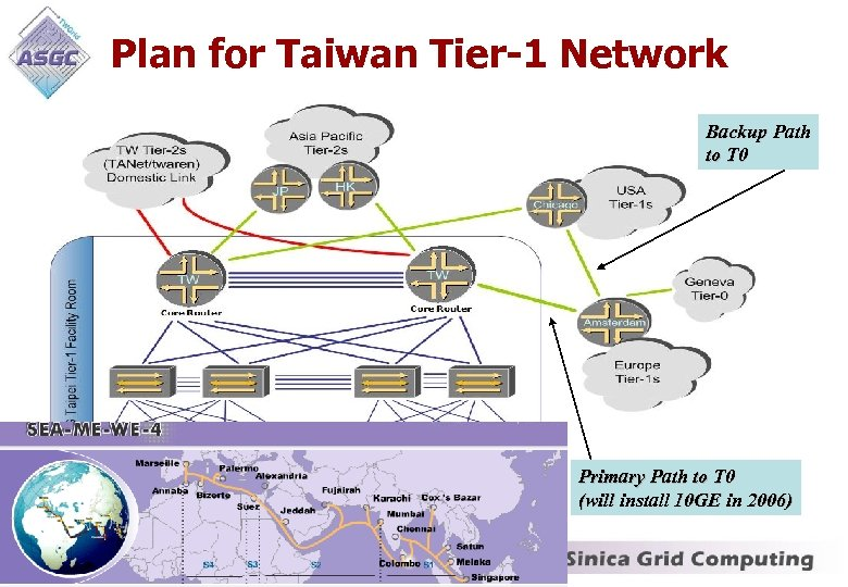 Plan for Taiwan Tier-1 Network Backup Path to T 0 Primary Path to T