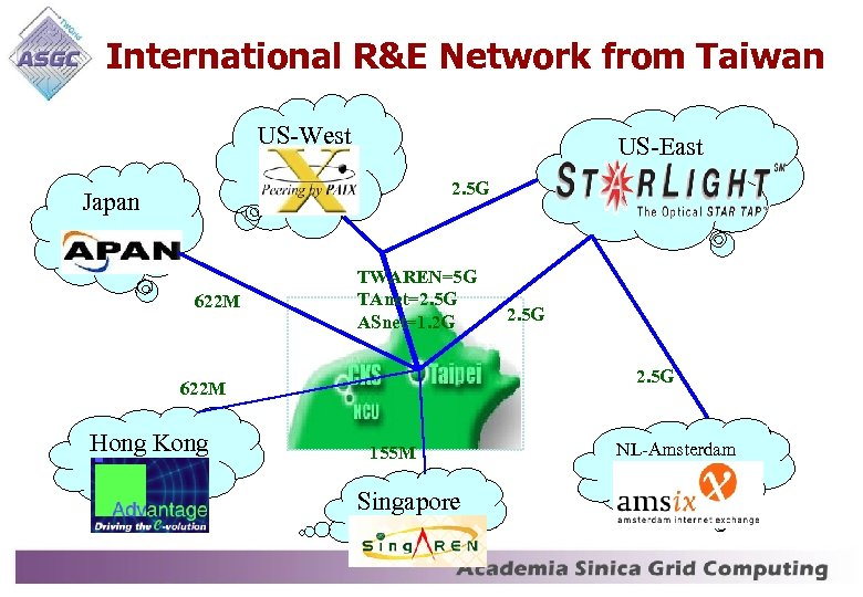 International R&E Network from Taiwan US-West US-East 2. 5 G Japan 622 M TWAREN=5