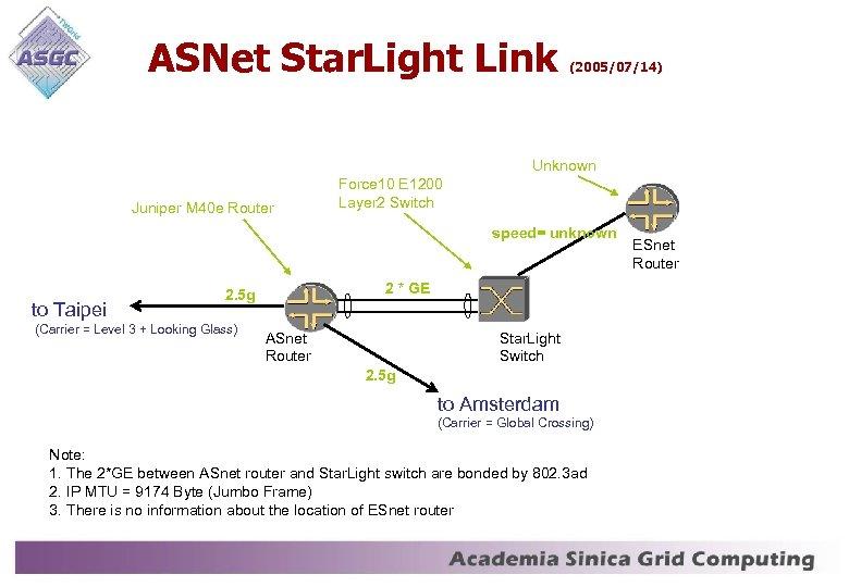 ASNet Star. Light Link (2005/07/14) Unknown Juniper M 40 e Router Force 10 E