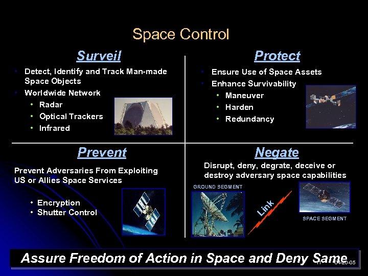 Space Control Protect Surveil • Ensure Use of Space Assets • Enhance Survivability •
