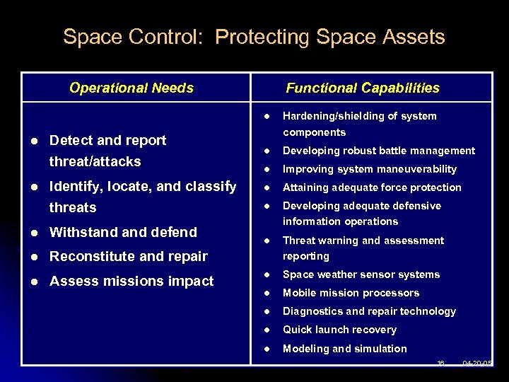 Space Control: Protecting Space Assets Operational Needs Functional Capabilities l l Detect and report