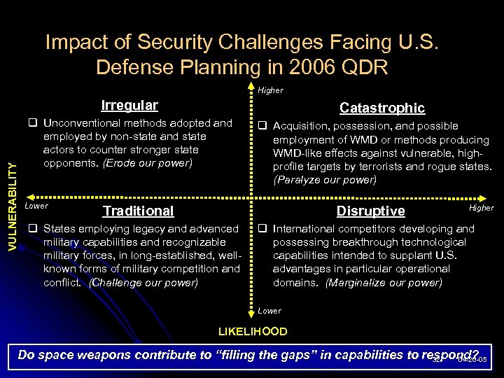 Impact of Security Challenges Facing U. S. Defense Planning in 2006 QDR Higher VULNERABILITY