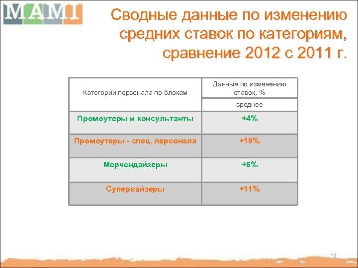 Сводные данные по изменению средних ставок по категориям, сравнение 2012 с 2011 г. Категории