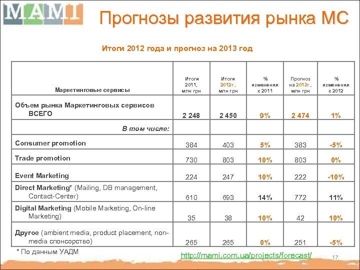 Прогнозы развития рынка МС Итоги 2012 года и прогноз на 2013 год Маркетинговые сервисы