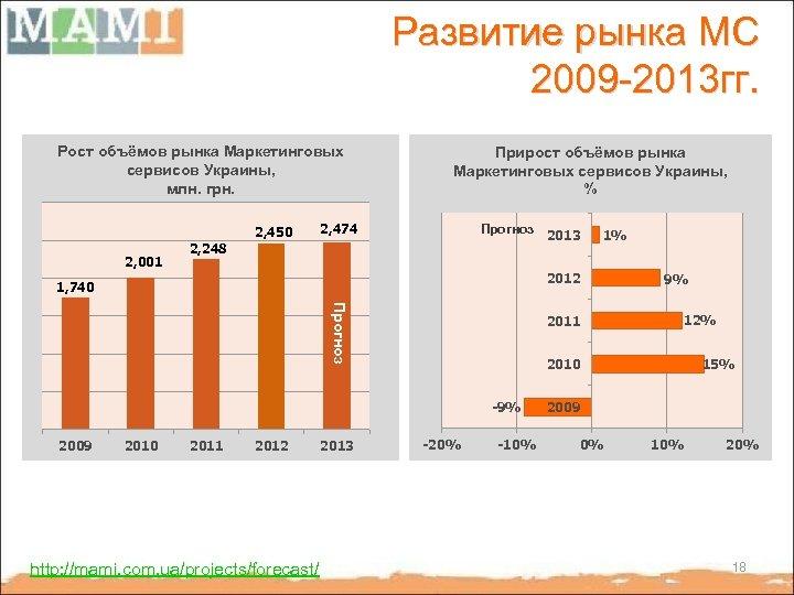 Развитие рынка МС 2009 -2013 гг. Рост объёмов рынка Маркетинговых сервисов Украины, млн. грн.